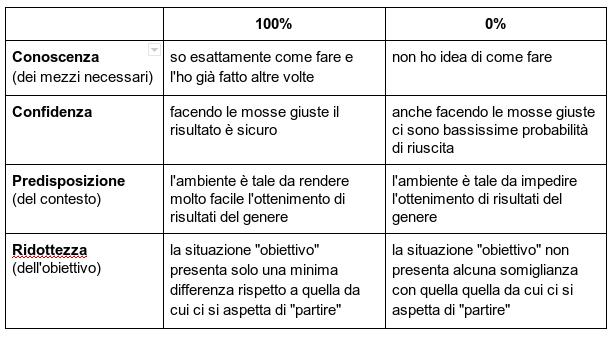 tabellaParametriRaggiungibilita2-1