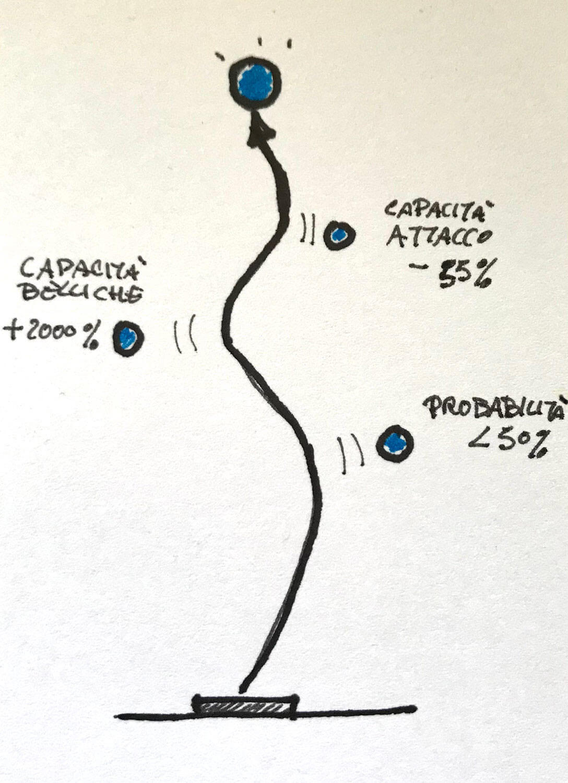 Una rappresentazione del percorso definito dal OKR