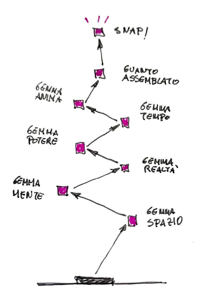 Una rappresentazione del percorso definito dal Management By Objectives